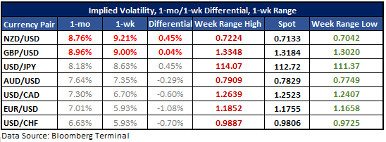 NZD/USD & GBP/USD One-week Volatility Expectations Highest Among Majors