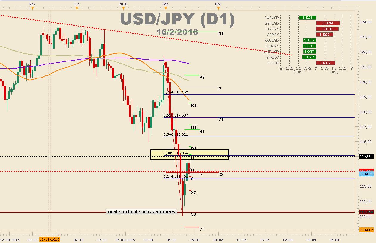 Continúa la demanda por el Yen - ¿Los ¥111.00 es el piso del USDJPY?