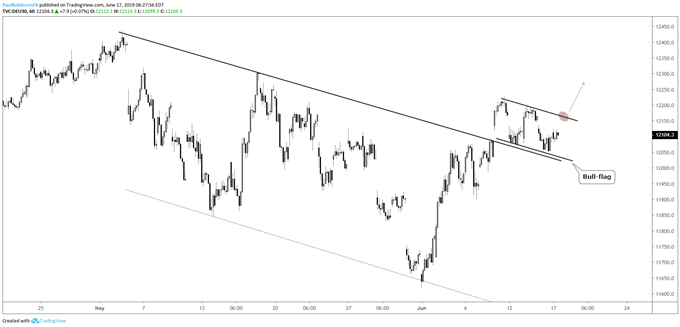 DAX 30 & CAC 40 Charts Stabilizing, Looking Higher