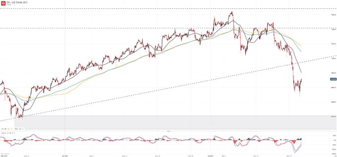 Crude Oil Price Forecast: Delta Variant Concerns Spark Sharp Reversal - The Macro Setup