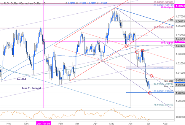 USDCAD/ Daily Chart