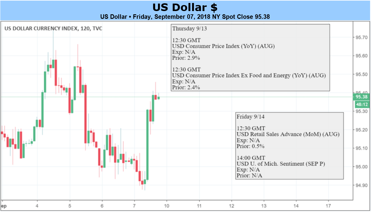 Us Dollar May Rise On Cpi Trade Wars And Emerging Markets Stress