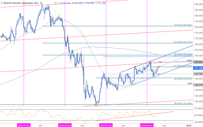 GBP/JPY Price Chart - Weekly Timeframe