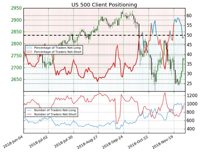 S&P 500 : L'indicateur Sentiment émet un signal haussier