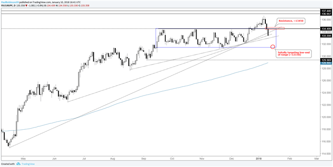 EUR/JPY and GBP/AUD Positioned for Lower Prices