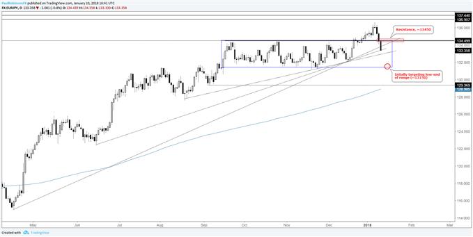 Graphique du cours journalier de la paire de devises EUR/JPY