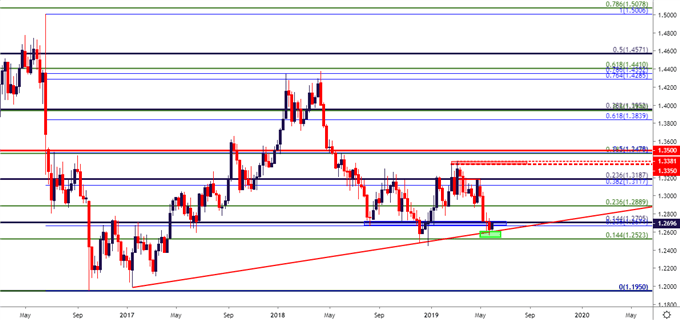 gbpusd weekly price chart