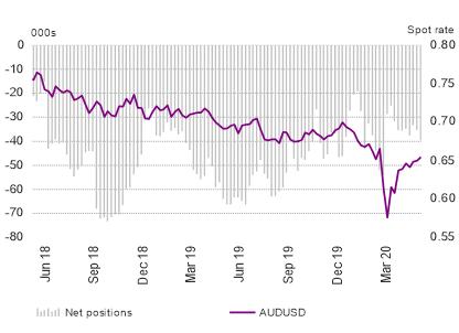 US Dollar Shorts Slashed, GBP/USD & EUR/USD Shorts Pick-Up - COT Report