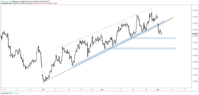 USD/CAD 4-hr chart, t-line broken, keeps pressure on