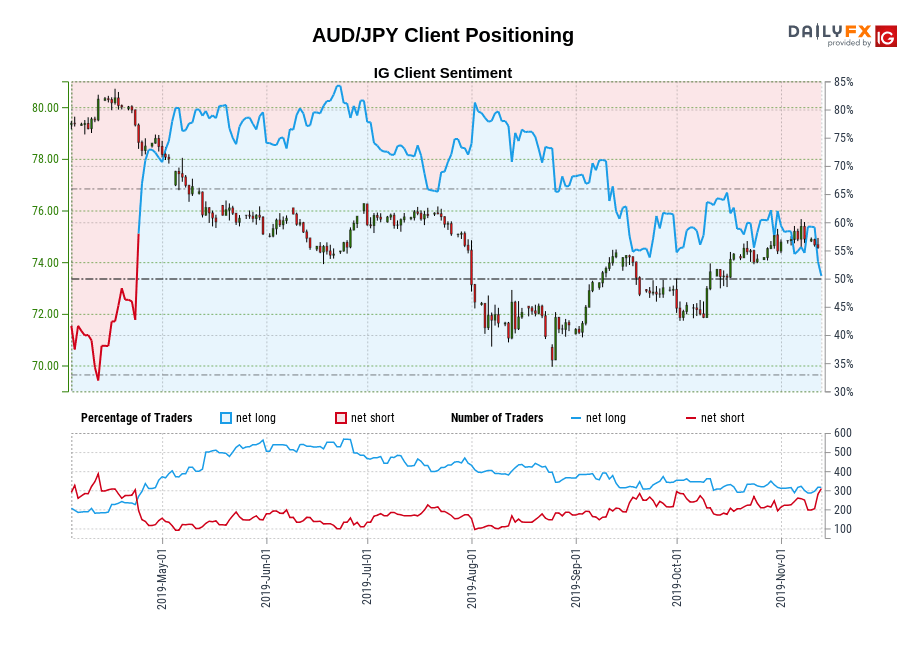 AUD/JPY IG Client Sentiment: Our data shows traders are now net-short AUD/JPY for the first time since Apr 23, 2019 when AUD/JPY traded near 79.31.