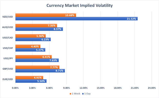 Currency market volatility NZD USD AUD JPY EUR GBP CHF CAD
