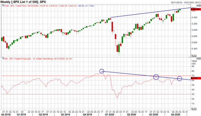 S&P 500 Outlook: Topside Challenges and Downside Risks