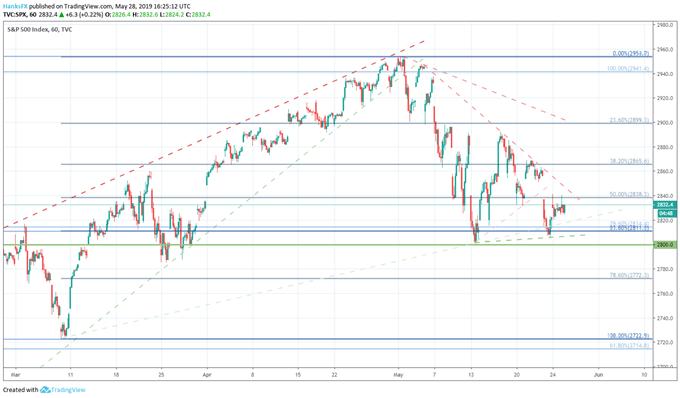 Dow Jones, S&P 500, Nasdaq 100 Price Outlooks for the Week Ahead