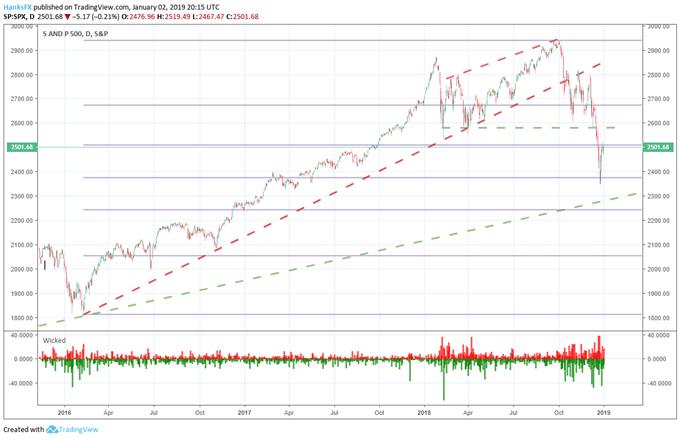 S&P 500 Price Chart 2019