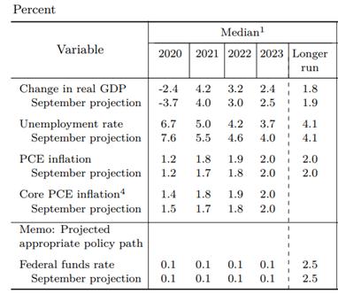 El mensaje de orientación de la Fed será clave para el dólar y la bolsa. ¿Qué espera el mercado?