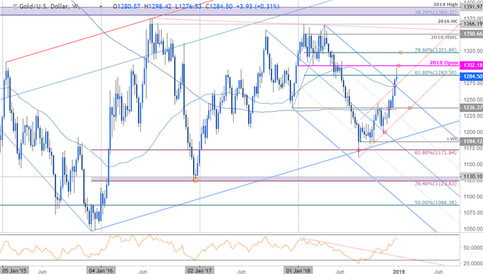 Gold Weekly Technical Outlook: Bulls Stopped Short Ahead of Key Level