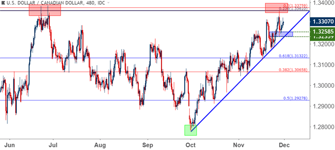 usdcad usd/cad eight hour price chart