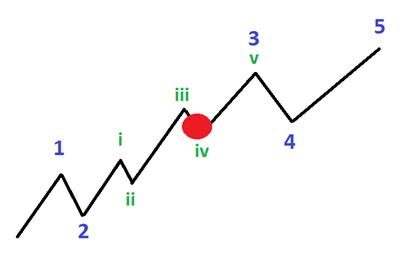 Position longue sur l'EUR/USD après une baisse