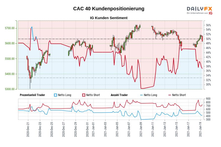 CAC 40 IG Kundensentiment: Unsere Daten zeigen, dass Trader aktuell netto-long CAC 40 zum ersten Mal seit Dez 22, 2020 als CAC 40 in der Nähe von 5.477,70 gehandelt wurde.
