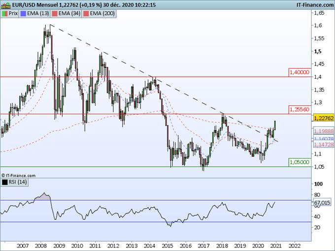 Prévisions 2021 EUR/USD : La tendance haussière se poursuit vers 1,2500