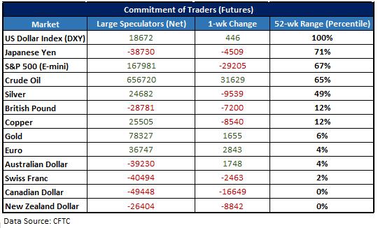 CFTC CoT data