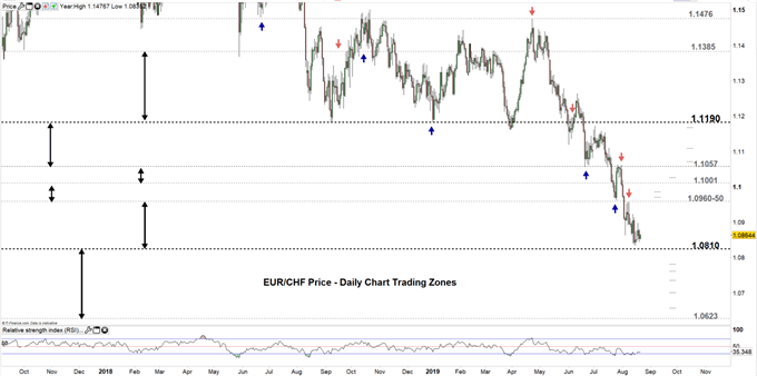 EURCHF price daily chart 21-08-19 Zoomed out