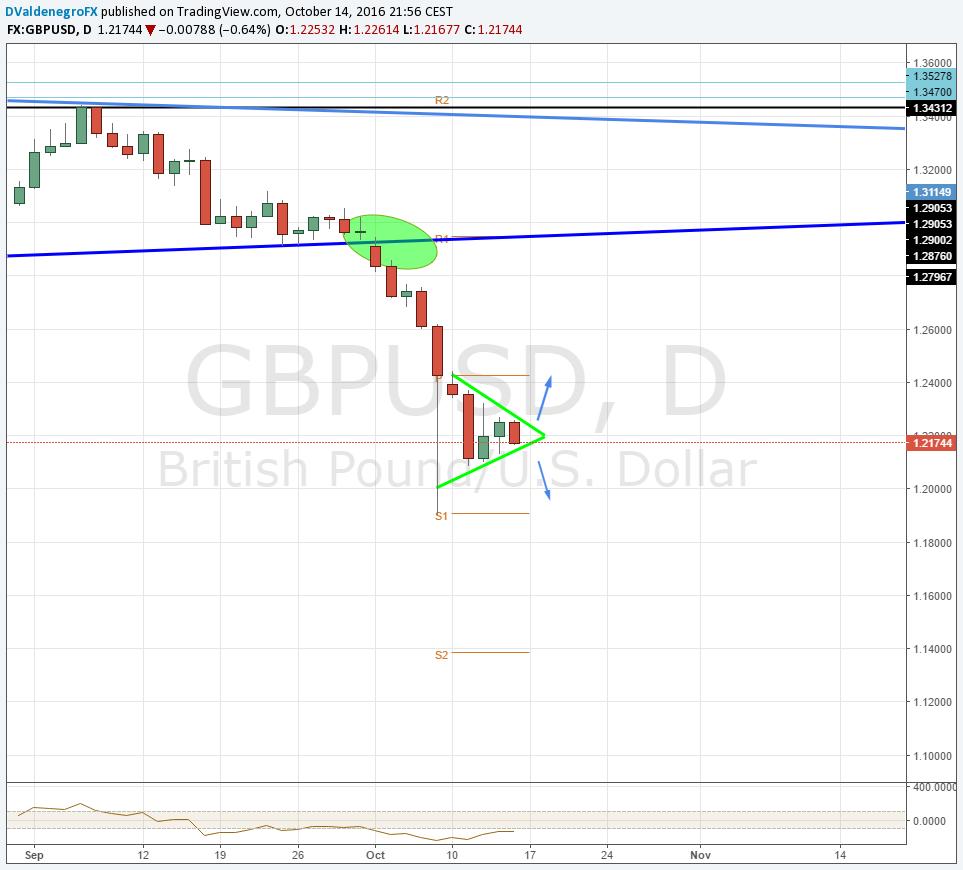 GBP / USD acota el movimiento y consolida triangulo bajo 1.2300 a la espera de IPC UK