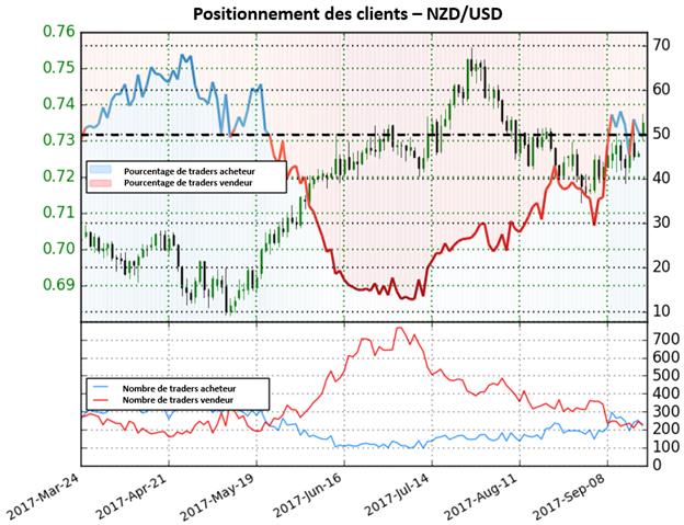 NZD/USD: De plus en plus de traders vendent la paire, renforçant ainsi le signal haussier