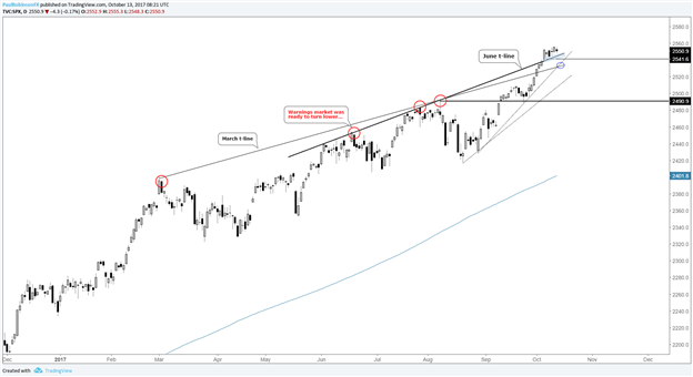 S&P 500 Technical Analysis: Bullish, but Cautiously So
