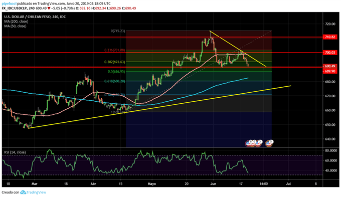 USDCLP - 20/06/2019