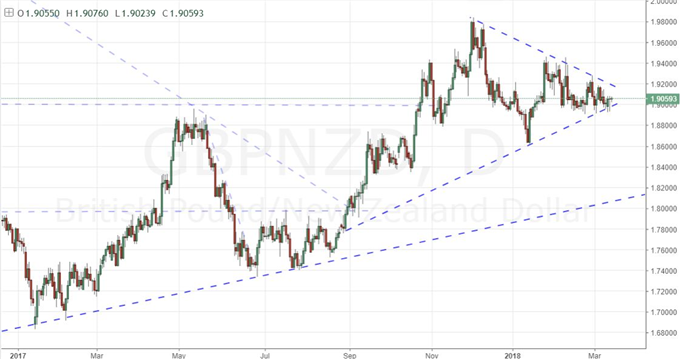 Is There Trade Opportunity to Exploit in the New Zealand Dollar?