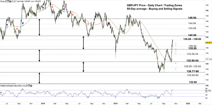 GBPJPY daily chart 16-10-19 Zoomed out