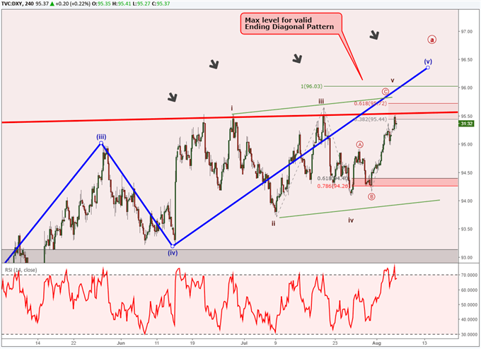 DXY chart showing elliott wave ending diagonal pattern and potential reversal.