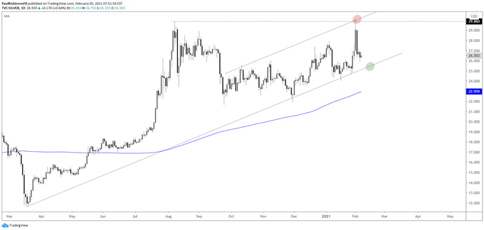 Silver daily chart