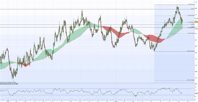 NZD/USD : Reprise de la tendance baissière