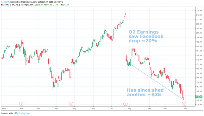 Facebook year to date