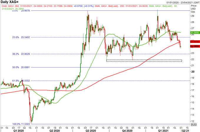 Gold Prices Remain Weak, Silver Prices Break Key Technical Level