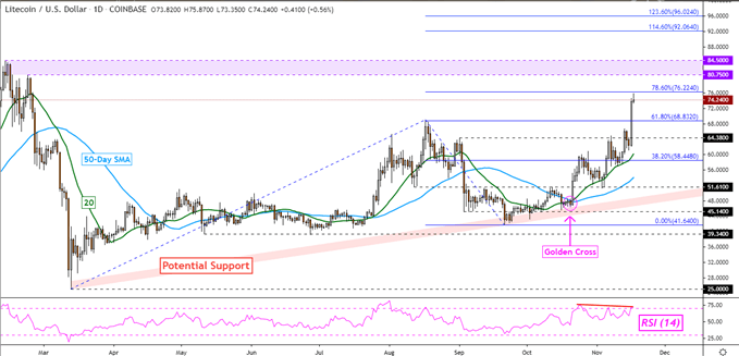 LTC/USD Tages Chart