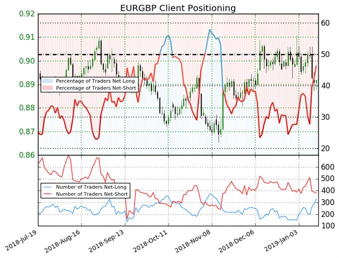 اتجاه أسعار اليورو مقابل الجنيه إسترليني حسب مؤشر ميول التداول