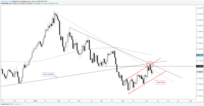 AUD/USD daily chart, with bear-flag building