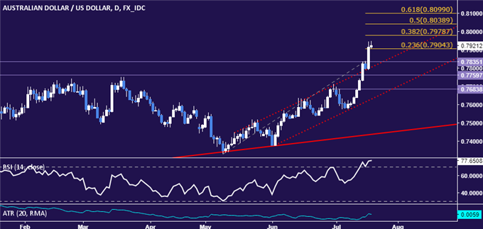 AUD/USD Technical Analysis: 15-Month Resistance Broken. Now What?
