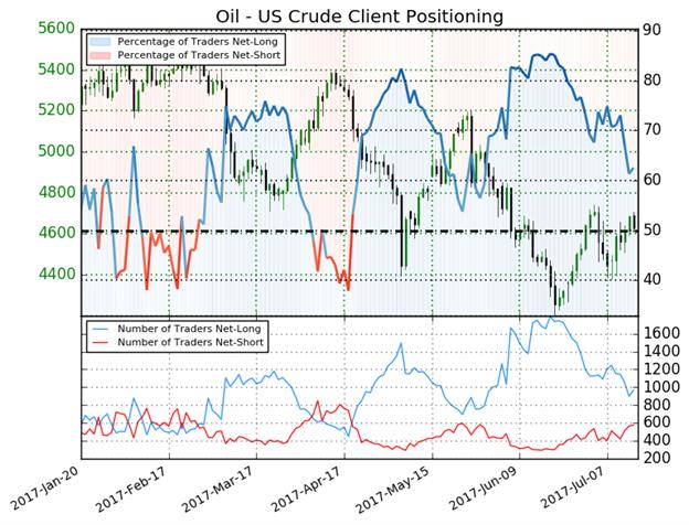 Ölpreis-Prognose: Bullen haben Grund, sich über den EIA-Report zu freuen