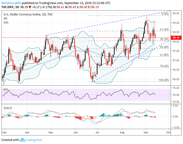 DXY Index US Dollar Price Chart Technical Analysis Fed Meeting Preview