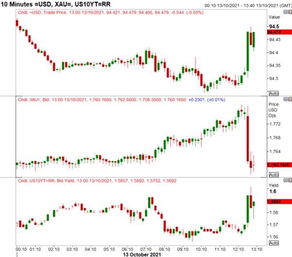 USD Lifted, Gold Dips on Upside Inflation Surprise