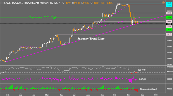 USD/PHP Fall to Pause? USD/MYR Eyes New High, USD/IDR Uptrend Held