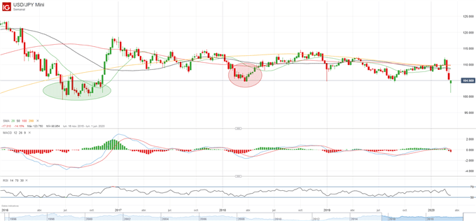 Análisis USD/JPY y GBP/JPY: el yen japonés retrocede ante la recuperación del positivismo