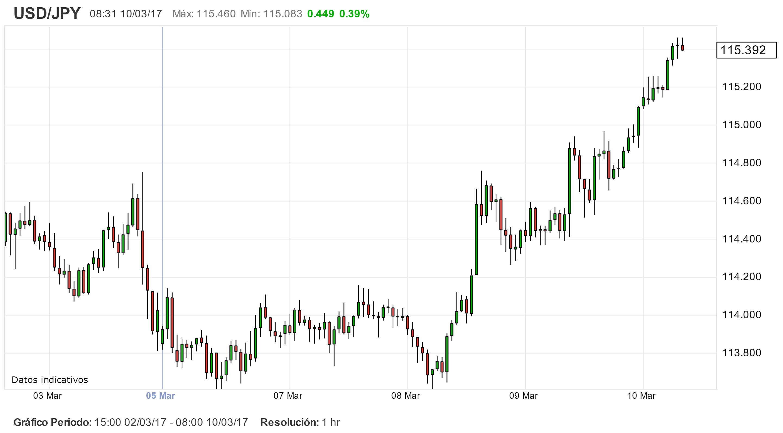 Los mercados asiáticos cierran en positivo y miran a los NFP.
