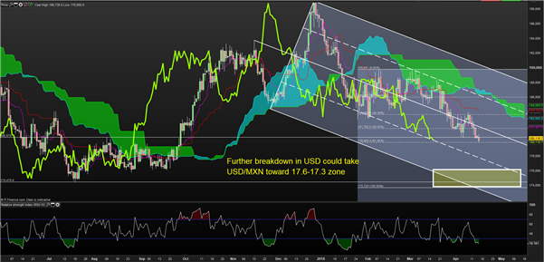 FX Overbought/Oversold: It's Tough To be a British Pound Bear Out There