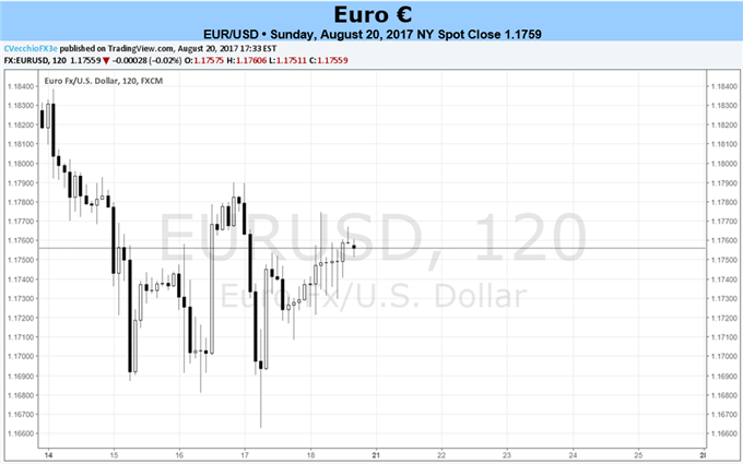 Euro Vulnerable if ECB's Draghi Disappoints at Jackson Hole