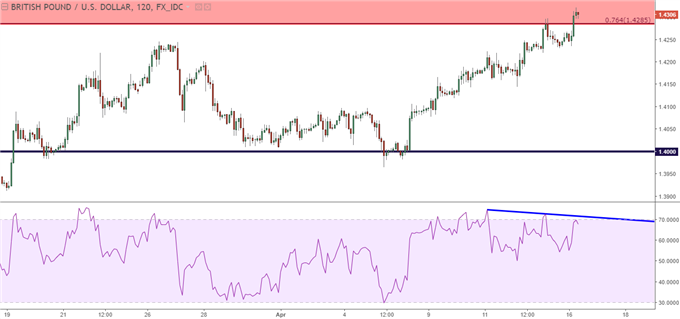 gbpusd two hour chart